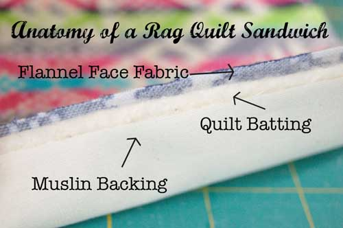 Want to make a rag quilt? This post talks about what fabrics you can use for making a rag quilt. @TheDesignest